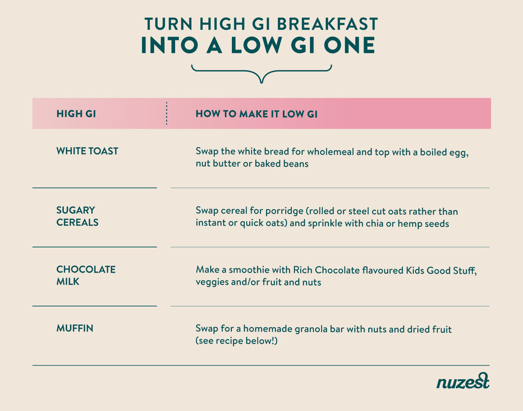 how to turn a high GI breakfast into a low GI one