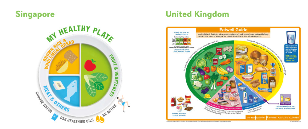 nutrition guidelines for Singapore and the Uk
