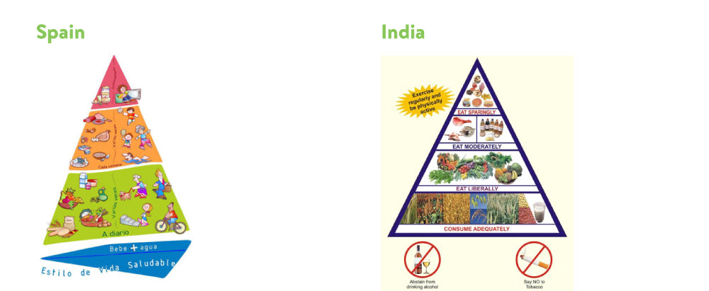 nutrition guidelines for spain and india