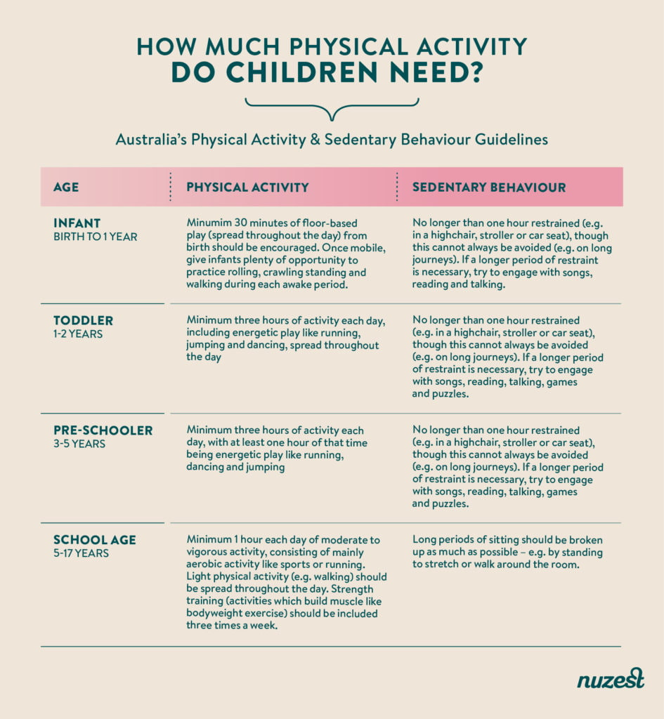 how much physical activity do kids need - table