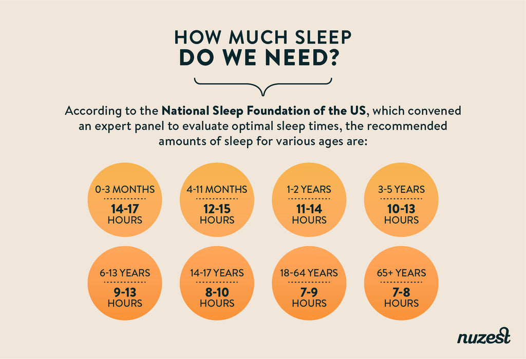 how much sleep do we need graph