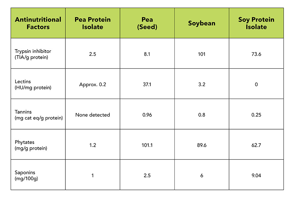 anti-nutrient comparison chart