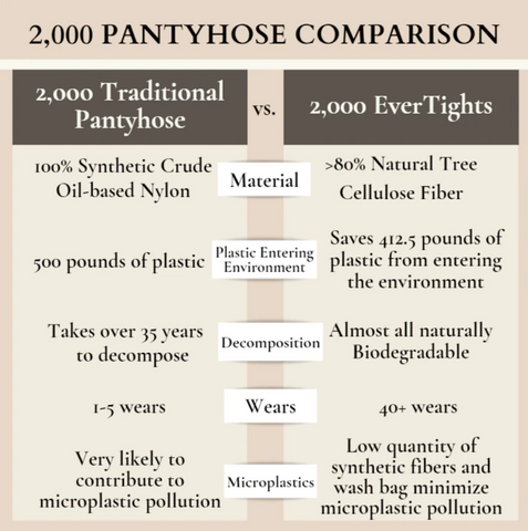 Breakdown of how EverTights leave a low-impact on the environment compared to traditional pantyhose.