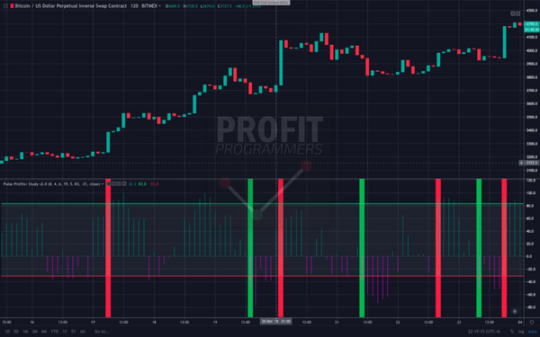 Pulse Profits+ Trading View Indicator