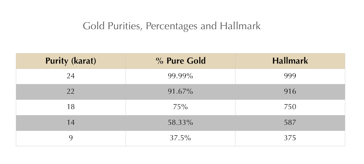 gold purity, hallmark and percentage