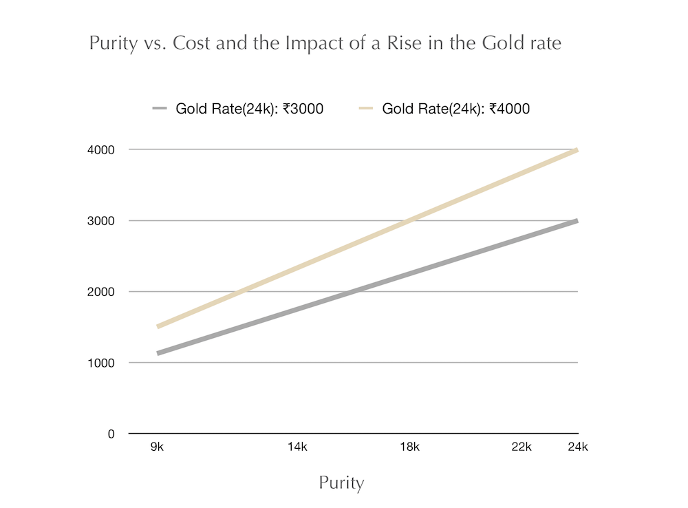 effect of a rise in gold prices, gold appreciation, prices of 18k, 22k, 14k, 9k