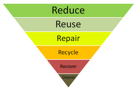 the waste hierarchy pyramid