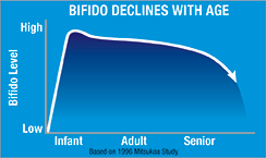 Bifido declines with age