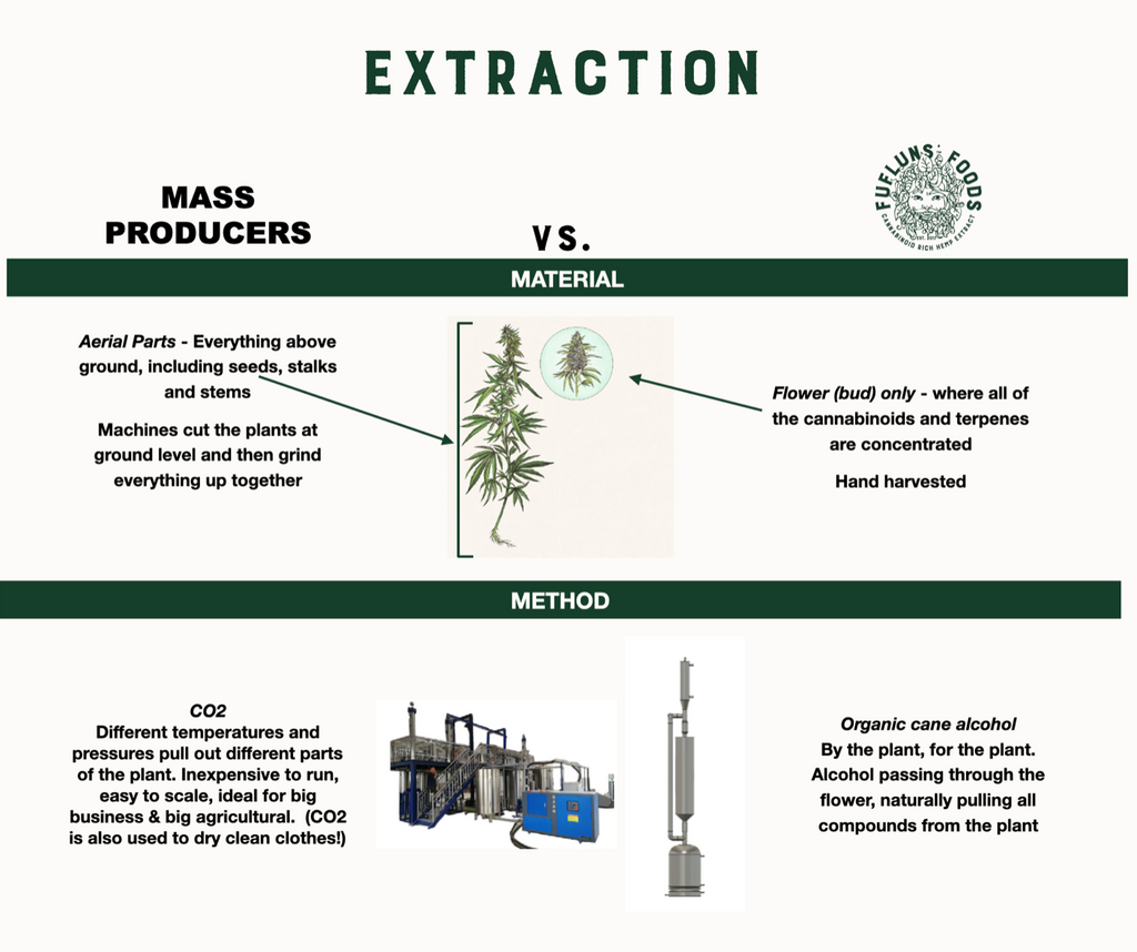 Hemp Extraction - Mass Producer vs. Artisanal
