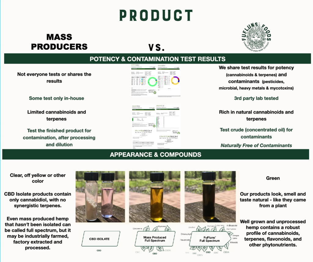 Hemp Product Classes & Testing