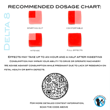 Load image into Gallery viewer, Delta 8 Gummies: Dosage Chart - BLANKZ!