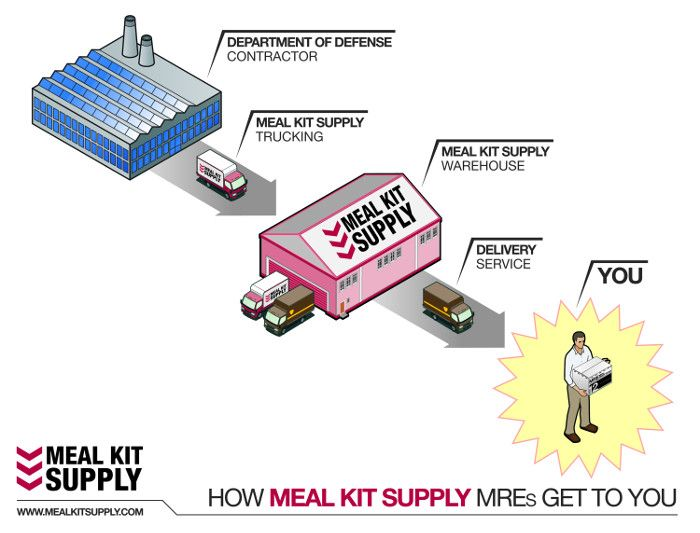 Meal Kit Supply's quick, easy and direct path to your door. Best of all: MRE free shipping!