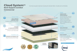 cloud-system-back-support-comfort-mattress-1