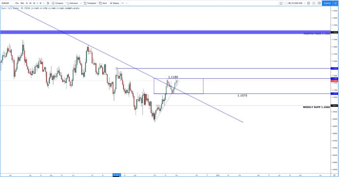 Important levels for the week ahead on EUR/USD!!!