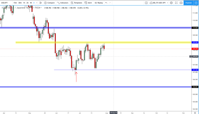 USD/JPY: Will the fundamentals give some direction?