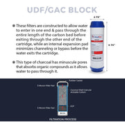 6 Stage RO/DI Replacement Filter Kit (2-OT-100) - LiquaGen Water