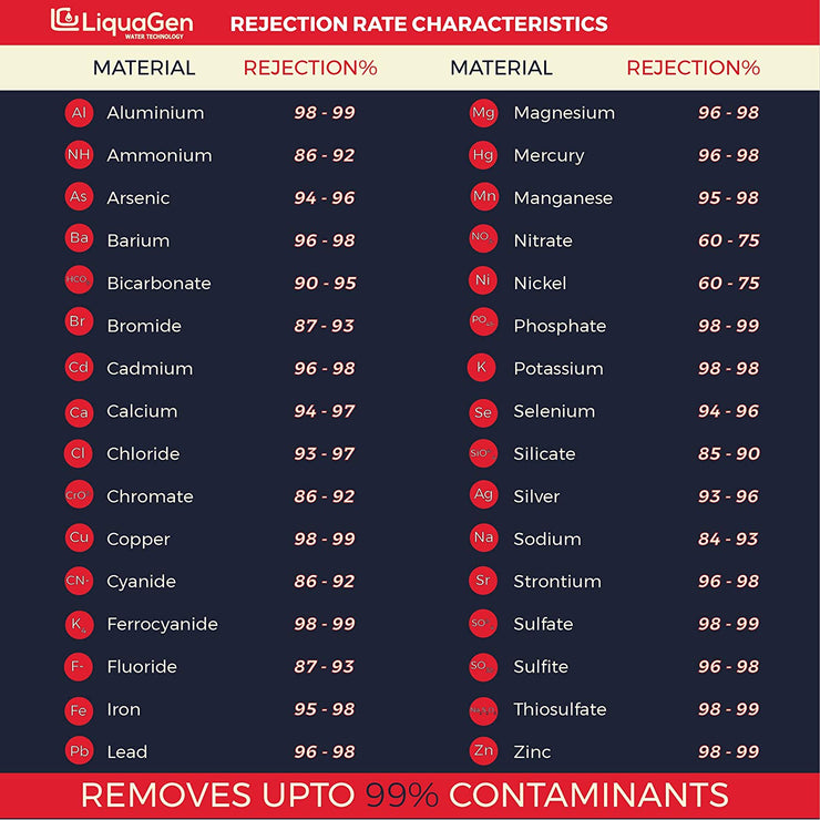 5 Stage Elementary Series RO/DI Replacement Kit  (1-OT-75) - LiquaGen Water
