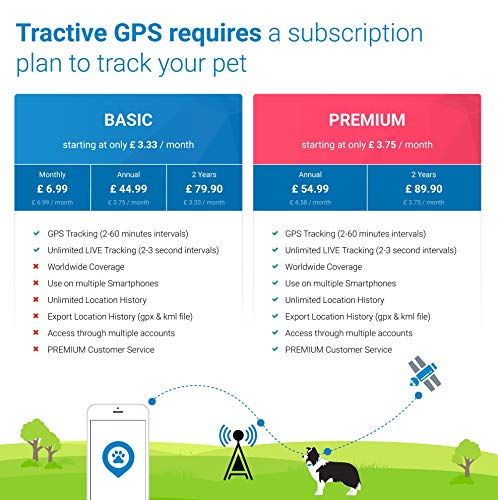 Tractive GPS Tracker for Dogs, unlimited Range, Activity Monitor, Waterproof (newest model)