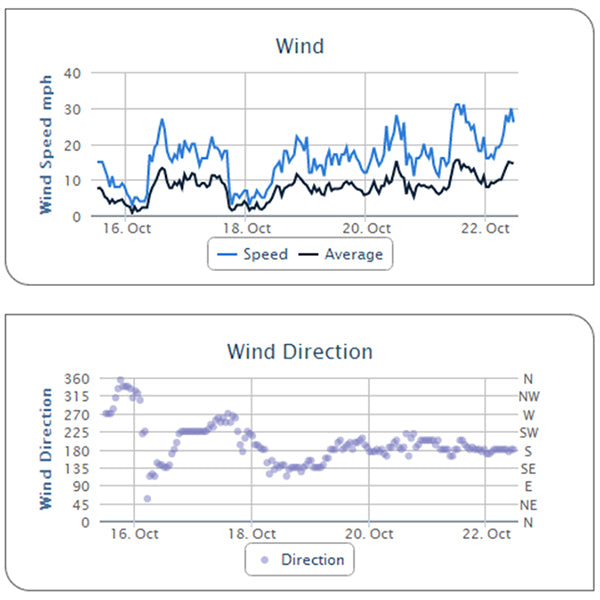 Historical Weather Data