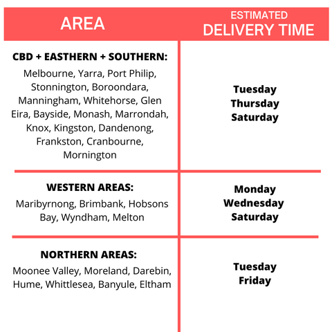 Delivery time melbourne