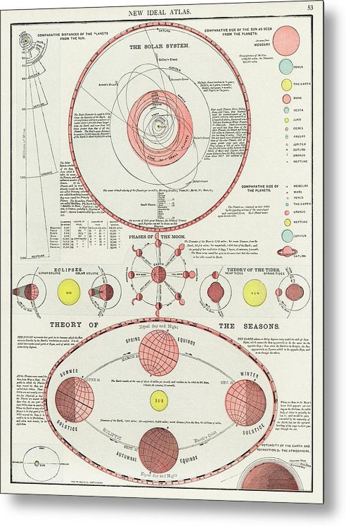 Antique Illustration of Phases of The Moon, 1909 - Metal Print from Wallasso - The Wall Art Superstore
