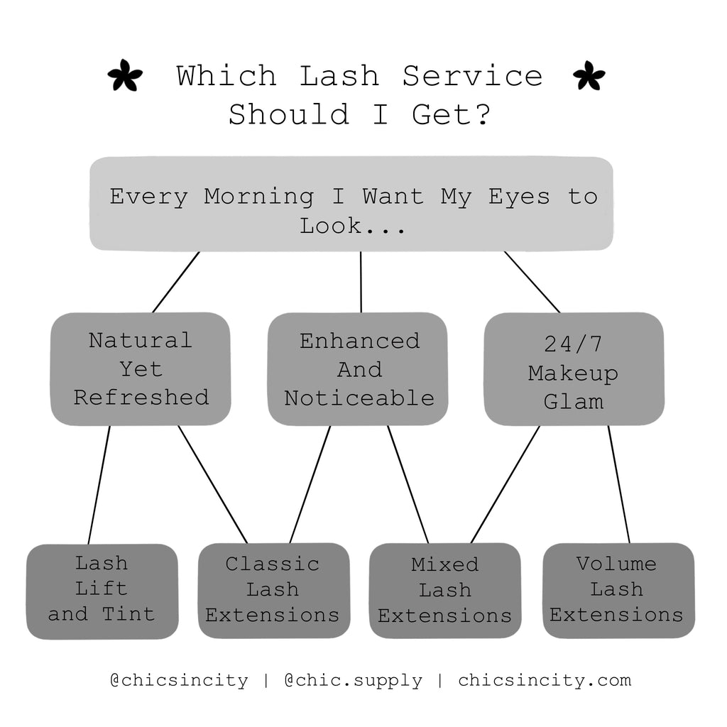 What Lash Service Should I get?