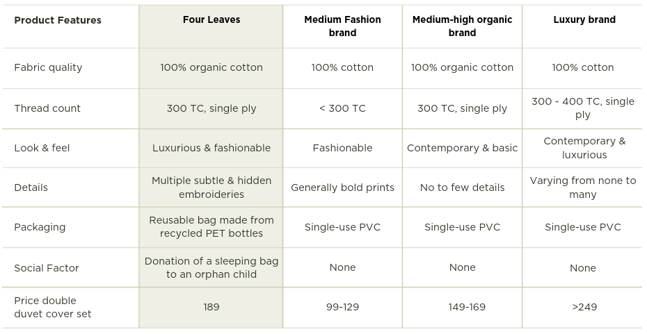 comparison table Four Leaves