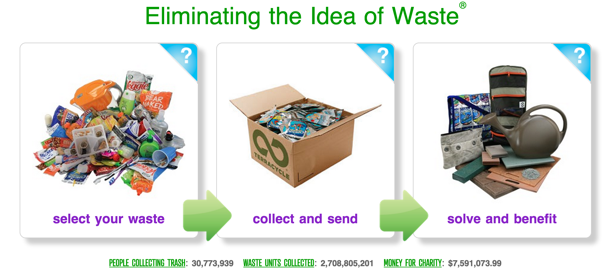 Eliminating the Idea of Waste