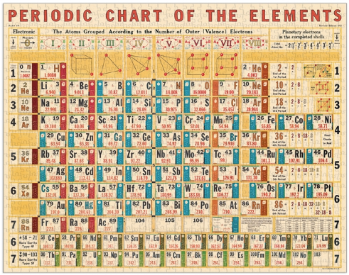 Vintage 1000 Piece Puzzle - Periodic Chart