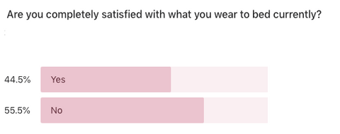Are Men Satisfied with sleepwear graph