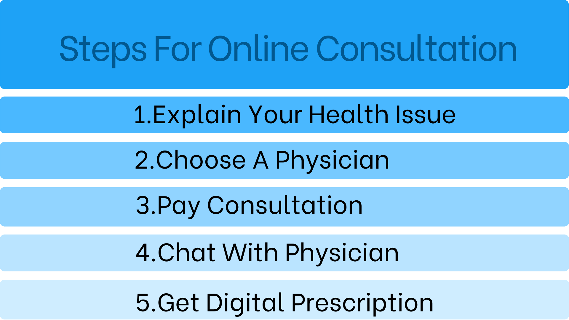 Online Doctor Consultaton | Get Doctor Advice over Chat & call