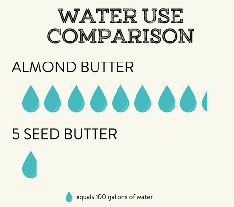 almond butter nut butter environmental effects water usage water seed butter