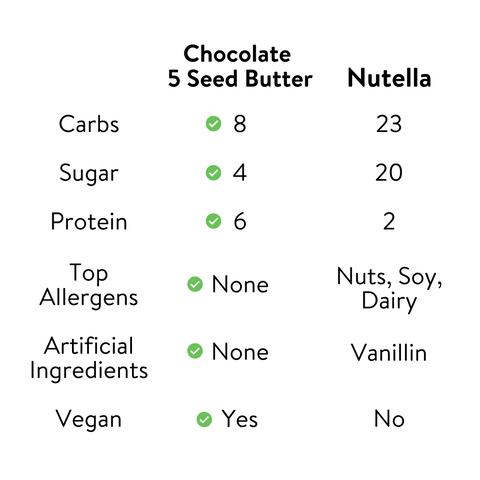 Chocolate 5 Seed Butter vs nutella, low carb, low sugar, high protein
