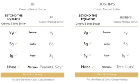 Jif Peanut Butter and Justin's But Butter