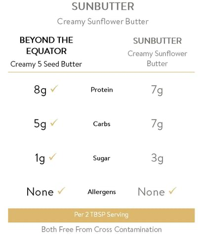 Seed Butter Keto?