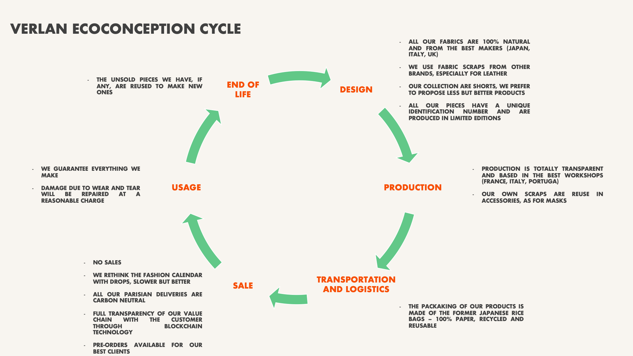 Eco conception cycle verlan