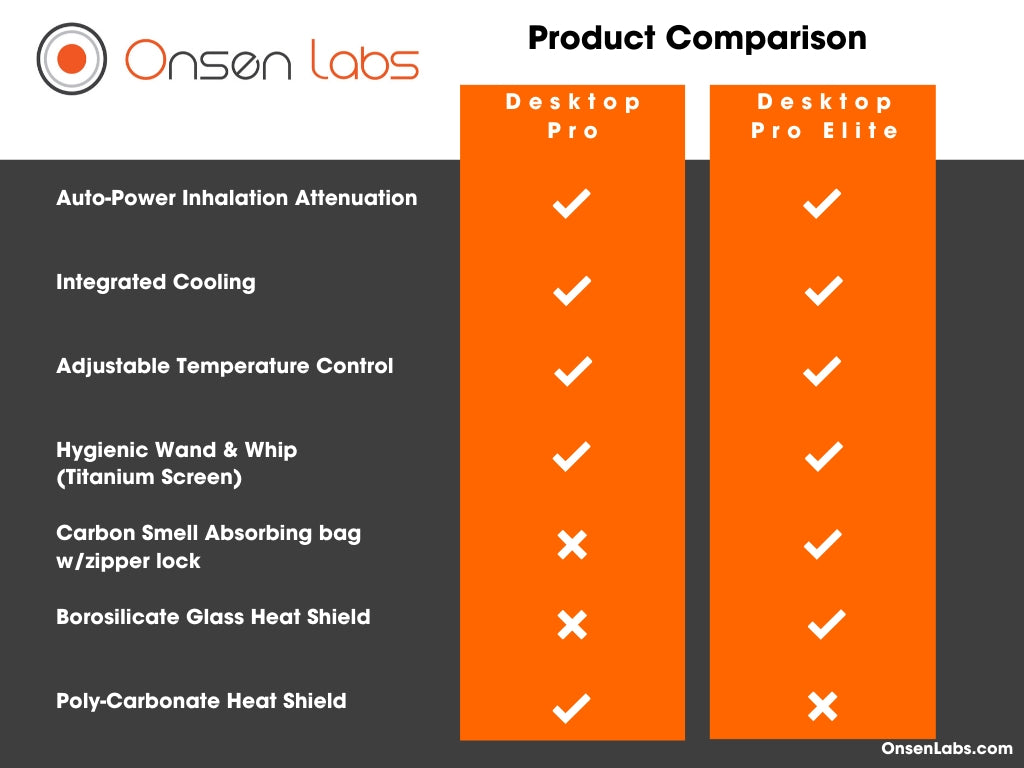 Onsen Labs How to Choose the Best Desktop vaporizer product comparison chart