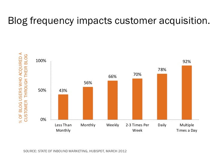 correlation between blog frequency and customer acquisition