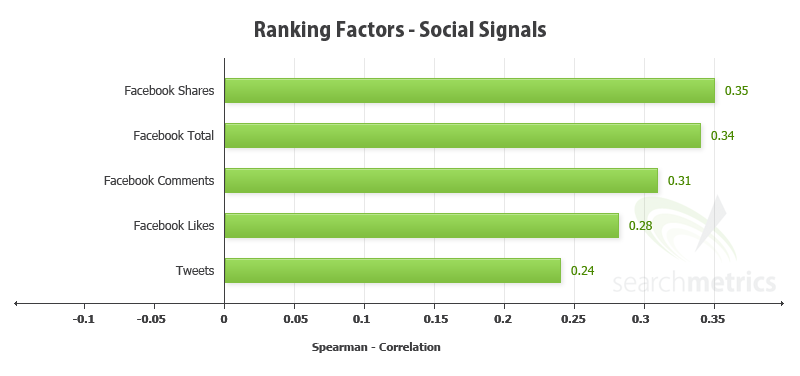 How Social signals influence ranking