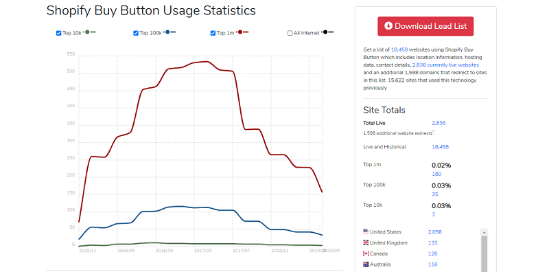 The Shopify Buy Button Usage Statistics
