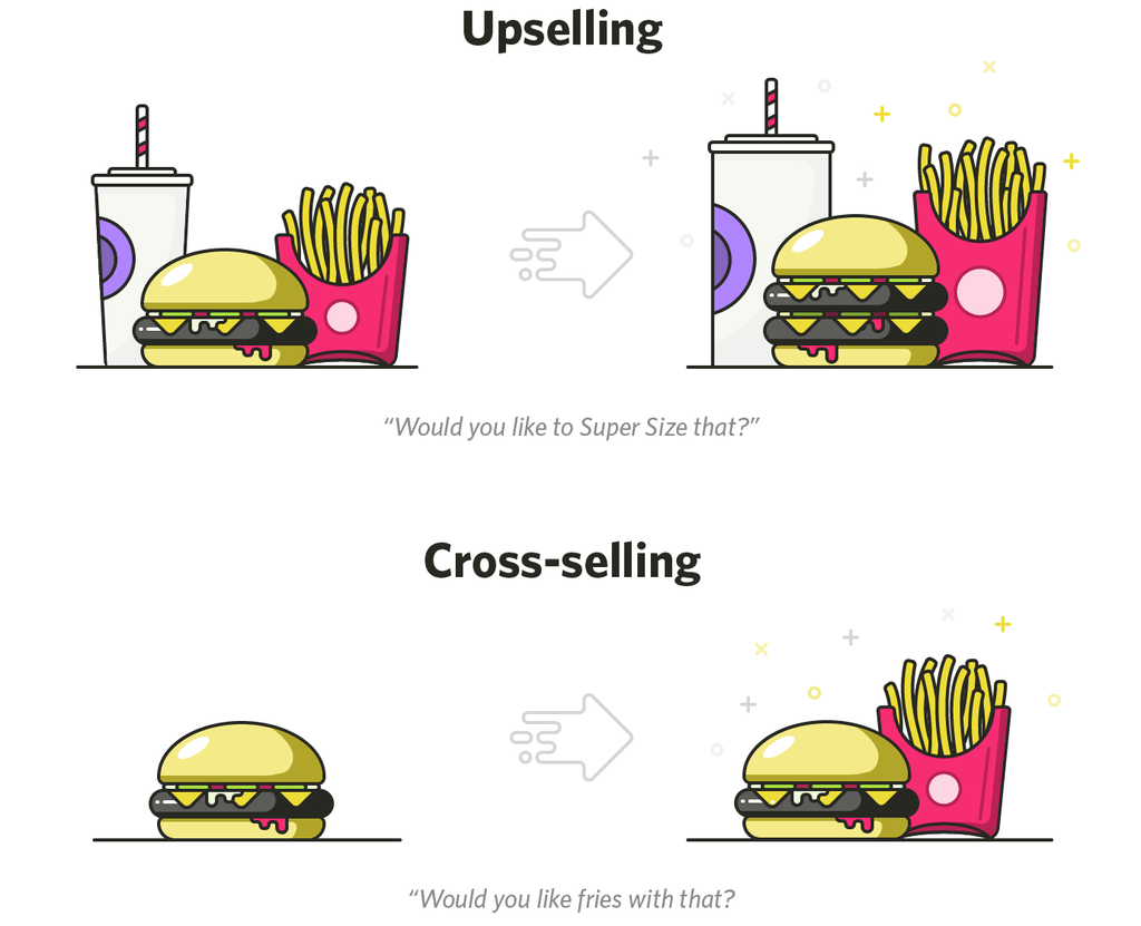 upsell and cross-sell