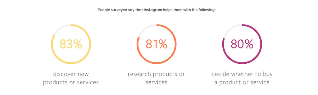 Instagram sales insights