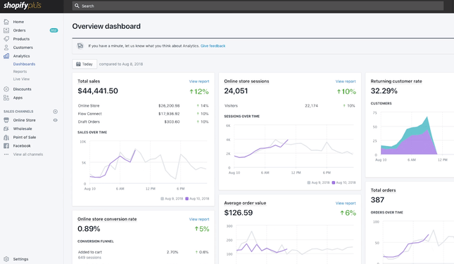 Shopify Plus overview dashboard screenshot