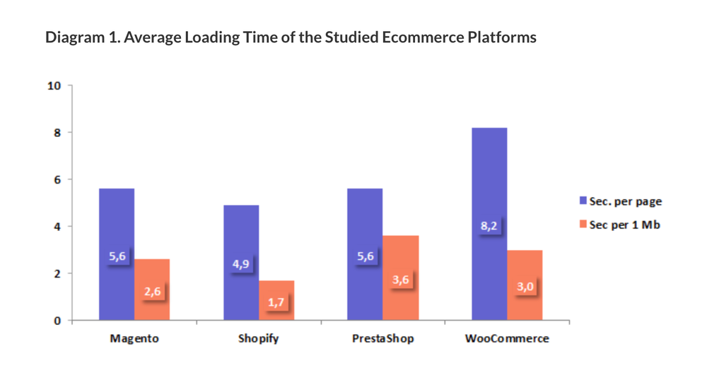 Average Page Loading Time of ecommerce platforms