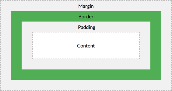 About the margin/padding