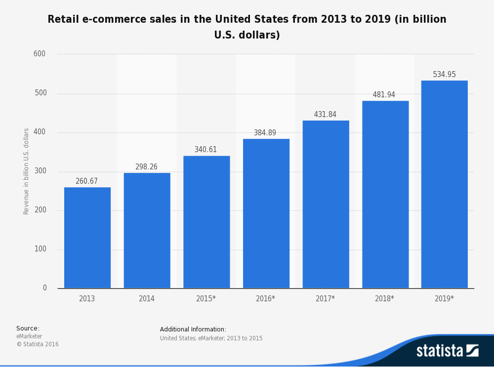 ecommerce growth rate