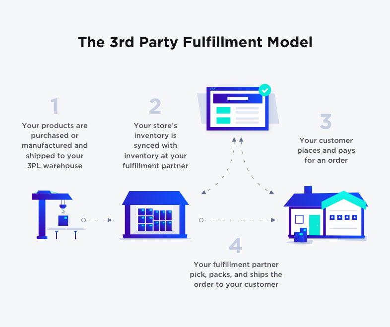 Fulfillment Model Example