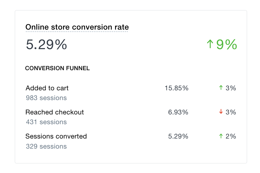 Shopify conversion report