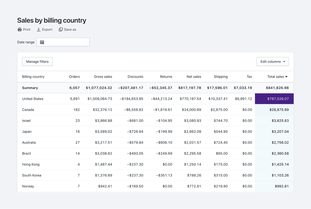sales by billing country shopify