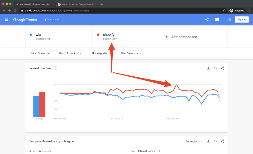 wix vs shopify google trends for 12 months